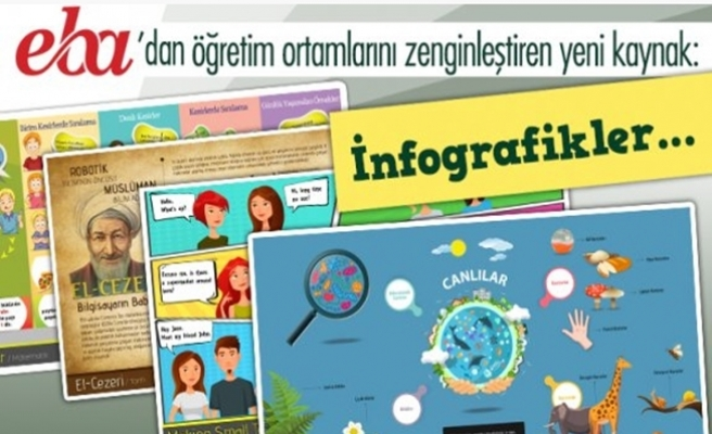 EBA'da öğretim ortamlarını zenginleştiren yeni kaynak: İnfografikler