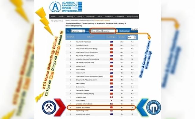 O Üniversite, Türkiye'de birinci, dünyada 20. sırada