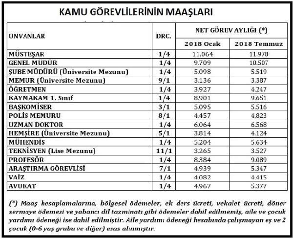 araştırma görevlisi maaşları 2018 net