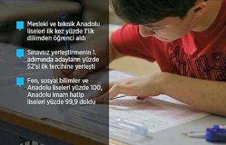 Anadolu Liseleri Yüzde 100 Dolarken, Anadolu İmam...