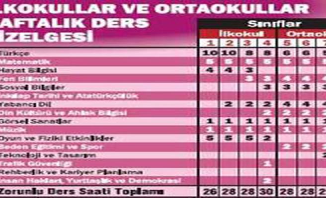 HAFTALIK DERS SAATLERİ DÜŞTÜ...