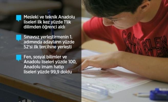 Anadolu Liseleri Yüzde 100 Dolarken, Anadolu İmam Hatip Liselerinin Doluluk Oranı Yüzde 99,9 Oldu